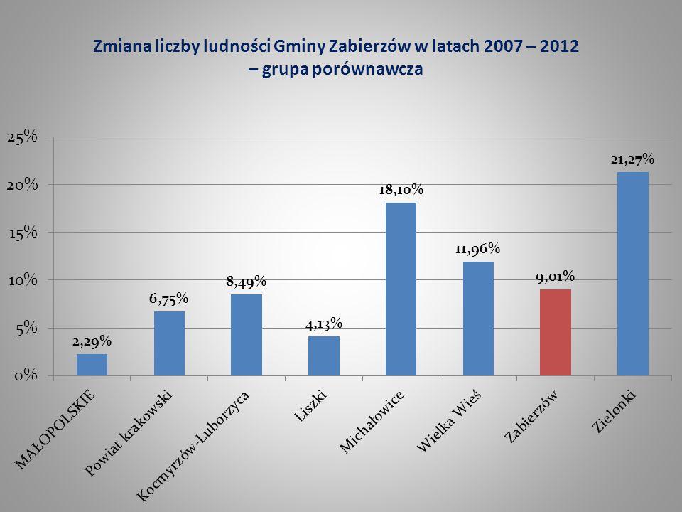 Zmiana liczby ludności Gminy Zabierzów w latach 2007 – 2012 – grupa porównawcza