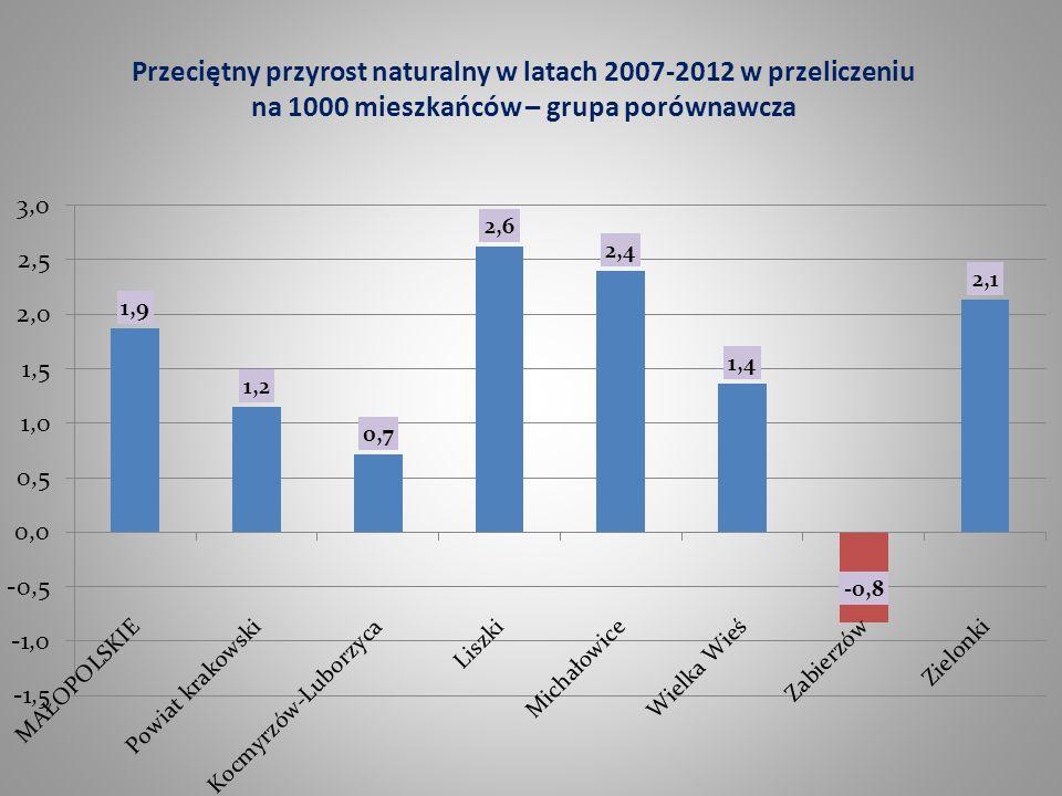 Przeciętny przyrost naturalny w latach 2007-2012 w przeliczeniu na 1000 mieszkańców – grupa porównawcza