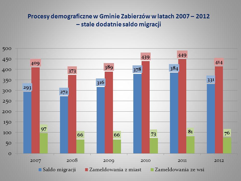 Procesy demograficzne w Gminie Zabierzów w latach 2007 – 2012 – stale dodatnie saldo migracji