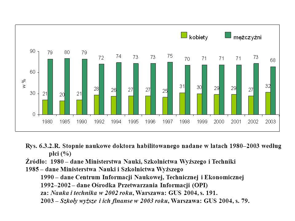 Rys. 6.3.2.R. Stopnie naukowe doktora habilitowanego nadane w latach 1980–2003 według płci (%) Źródło: 1980 – dane Ministerstwa Nauki, Szkolnictwa Wyż