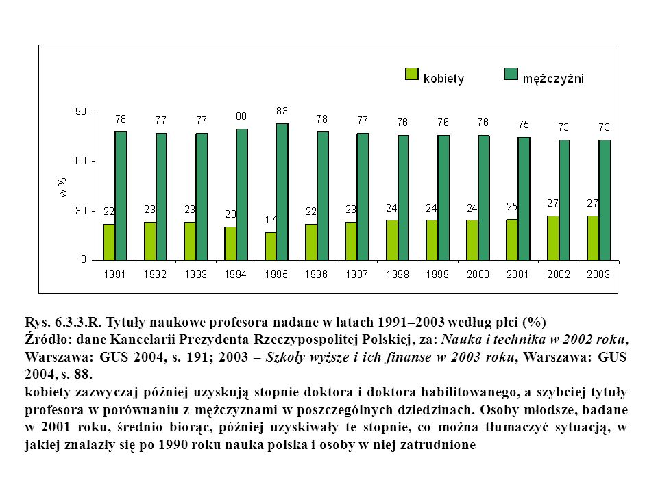 Rys. 6.3.3.R. Tytuły naukowe profesora nadane w latach 1991–2003 według płci (%) Źródło: dane Kancelarii Prezydenta Rzeczypospolitej Polskiej, za: Nau