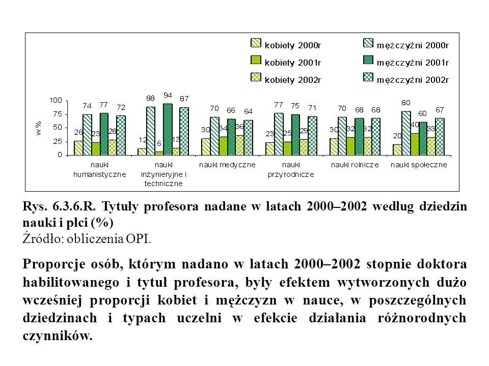 Rys. 6.3.6.R. Tytuły profesora nadane w latach 2000–2002 według dziedzin nauki i płci (%) Źródło: obliczenia OPI. Proporcje osób, którym nadano w lata
