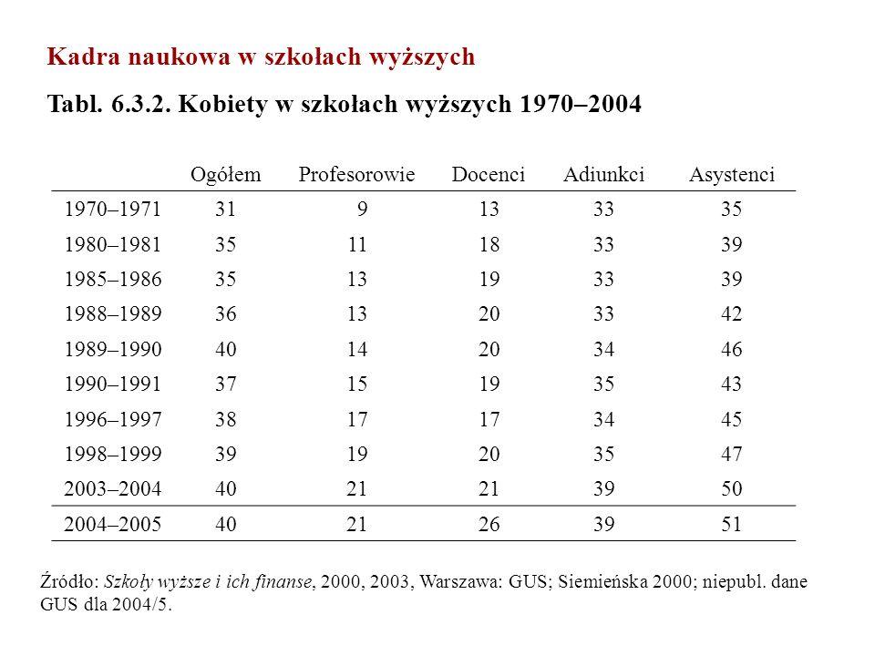 Kadra naukowa w szkołach wyższych Tabl. 6.3.2. Kobiety w szkołach wyższych 1970–2004 OgółemProfesorowieDocenciAdiunkciAsystenci 1970–197131 9133335 19