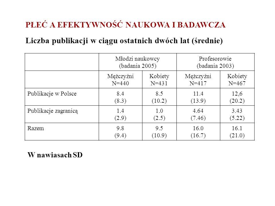 PŁEĆ A EFEKTYWNOŚĆ NAUKOWA I BADAWCZA Liczba publikacji w ciągu ostatnich dwóch lat (średnie) Młodzi naukowcy (badania 2005) Profesorowie (badania 200