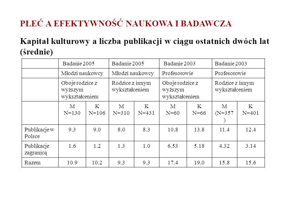 PŁEĆ A EFEKTYWNOŚĆ NAUKOWA I BADAWCZA Kapitał kulturowy a liczba publikacji w ciągu ostatnich dwóch lat (średnie) Badanie 2005 Badanie 2003 Młodzi nau