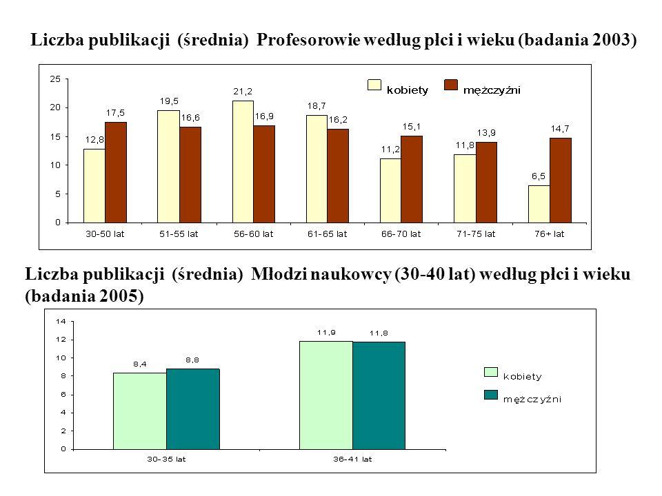 Liczba publikacji (średnia) Profesorowie według płci i wieku (badania 2003) Liczba publikacji (średnia) Młodzi naukowcy (30-40 lat) według płci i wiek