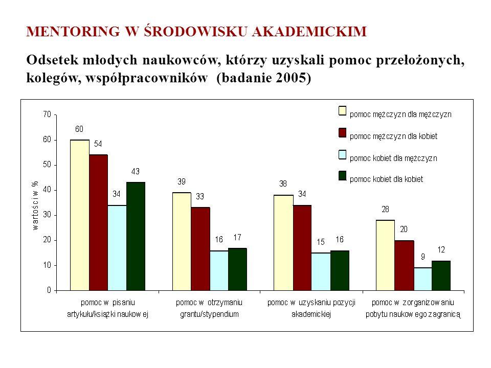 MENTORING W ŚRODOWISKU AKADEMICKIM Odsetek młodych naukowców, którzy uzyskali pomoc przełożonych, kolegów, współpracowników (badanie 2005)