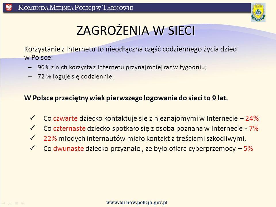 www.tarnow.policja.gov.pl K OMENDA M IEJSKA P OLICJI W T ARNOWIE ZAGROŻENIA W SIECI Korzystanie z Internetu to nieodłączna część codziennego życia dzieci w Polsce: – 96% z nich korzysta z Internetu przynajmniej raz w tygodniu; – 72 % loguje się codziennie.