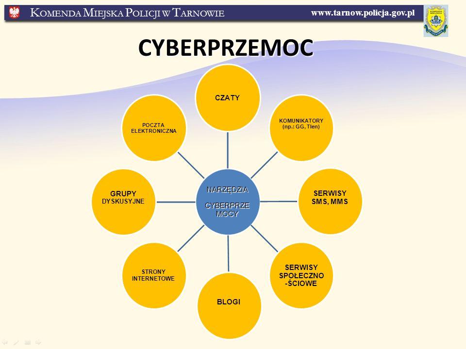 www.tarnow.policja.gov.pl K OMENDA M IEJSKA P OLICJI W T ARNOWIE CYBERPRZEMOC NARZĘDZIA CYBERPRZE MOCY CYBERPRZE MOCY CZATY KOMUNIKATORY (np.: GG, Tlen) SERWISY SMS, MMS SERWISY SPOŁECZNO -ŚCIOWE BLOGI STRONY INTERNETOWE GRUPY DYSKUSYJNE POCZTA ELEKTRONICZNA