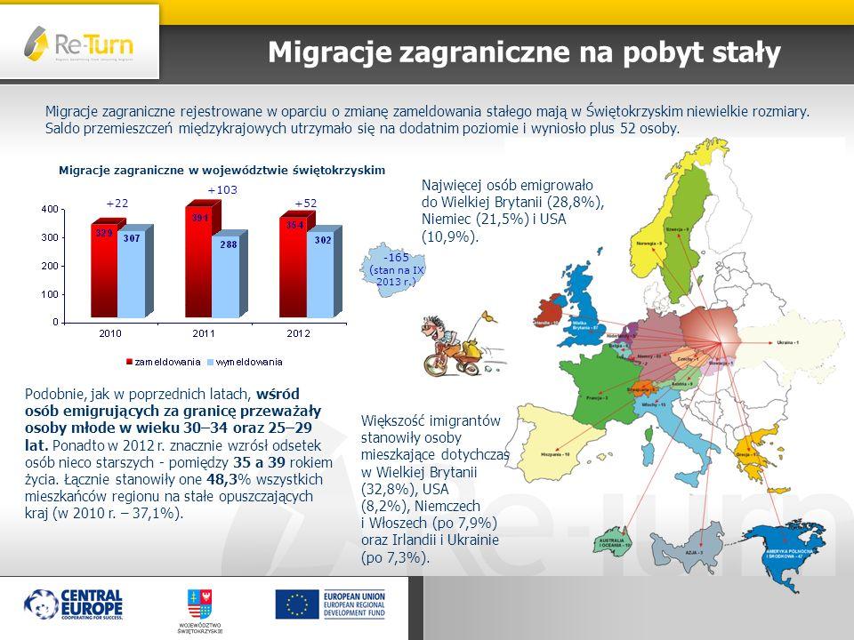 Migracje zagraniczne w województwie świętokrzyskim Migracje zagraniczne rejestrowane w oparciu o zmianę zameldowania stałego mają w Świętokrzyskim nie