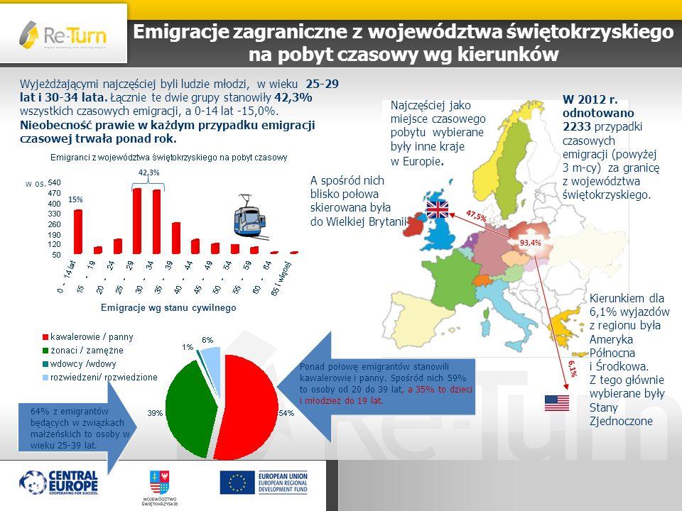 Emigracje zagraniczne z województwa świętokrzyskiego na pobyt czasowy wg kierunków Najczęściej jako miejsce czasowego pobytu wybierane były inne kraje