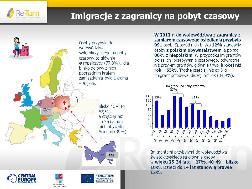 Imigracje z zagranicy na pobyt czasowy W 2012 r. do województwa z zagranicy z zamiarem czasowego osiedlenia przybyło 991 osób. Spośród nich blisko 12%