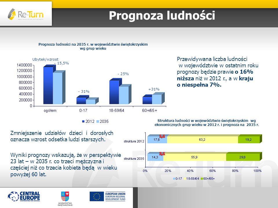 Prognoza ludności Przewidywana liczba ludności w województwie w ostatnim roku prognozy będzie prawie o 16% niższa niż w 2012 r., a w kraju o niespełna