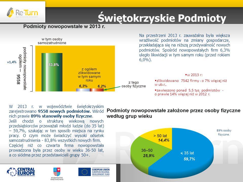 W 2013 r. w województwie świętokrzyskim zarejestrowano 9558 nowych podmiotów. Wśród nich prawie 89% stanowiły osoby fizyczne. Jeśli chodzi o strukturę