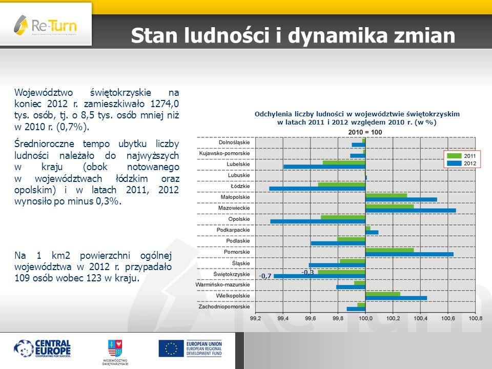 Stan ludności i dynamika zmian Województwo świętokrzyskie na koniec 2012 r. zamieszkiwało 1274,0 tys. osób, tj. o 8,5 tys. osób mniej niż w 2010 r. (0