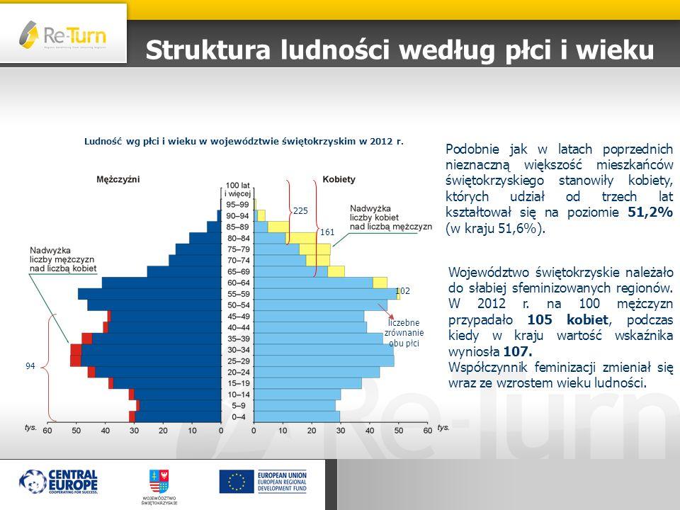 Struktura ludności według płci i wieku Podobnie jak w latach poprzednich nieznaczną większość mieszkańców świętokrzyskiego stanowiły kobiety, których