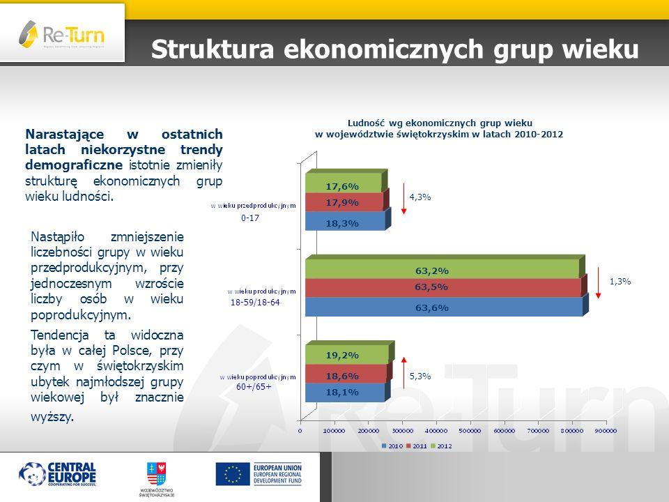 W 2013 r.w województwie świętokrzyskim zarejestrowano 9558 nowych podmiotów.