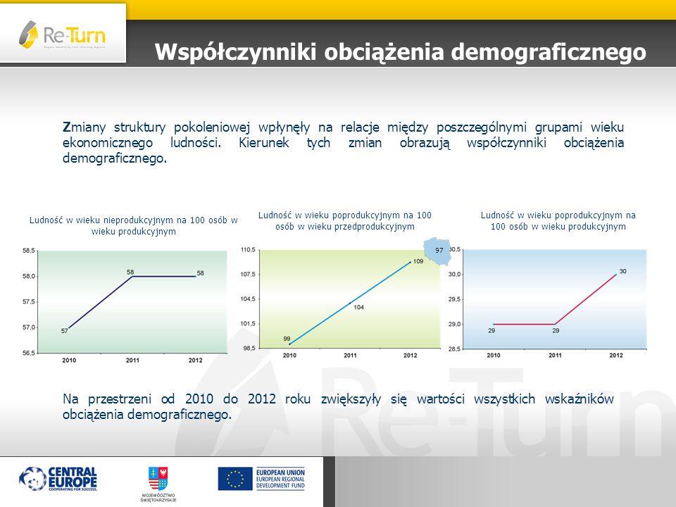 Współczynniki obciążenia demograficznego Zmiany struktury pokoleniowej wpłynęły na relacje między poszczególnymi grupami wieku ekonomicznego ludności.