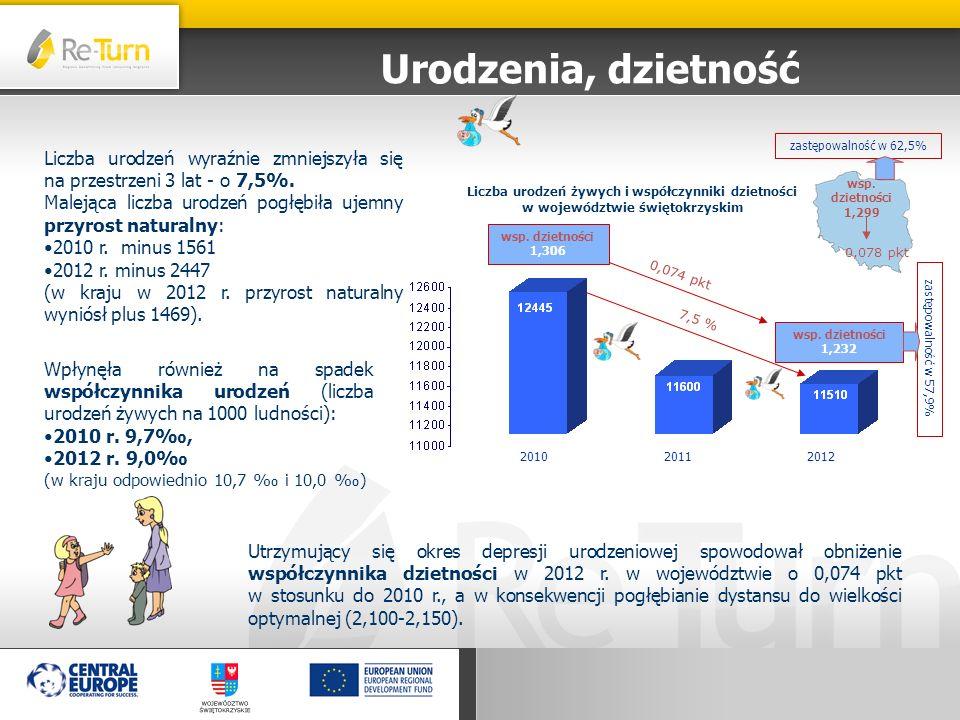 Urodzenia, dzietność 201020112012 Liczba urodzeń żywych i współczynniki dzietności w województwie świętokrzyskim Liczba urodzeń wyraźnie zmniejszyła s