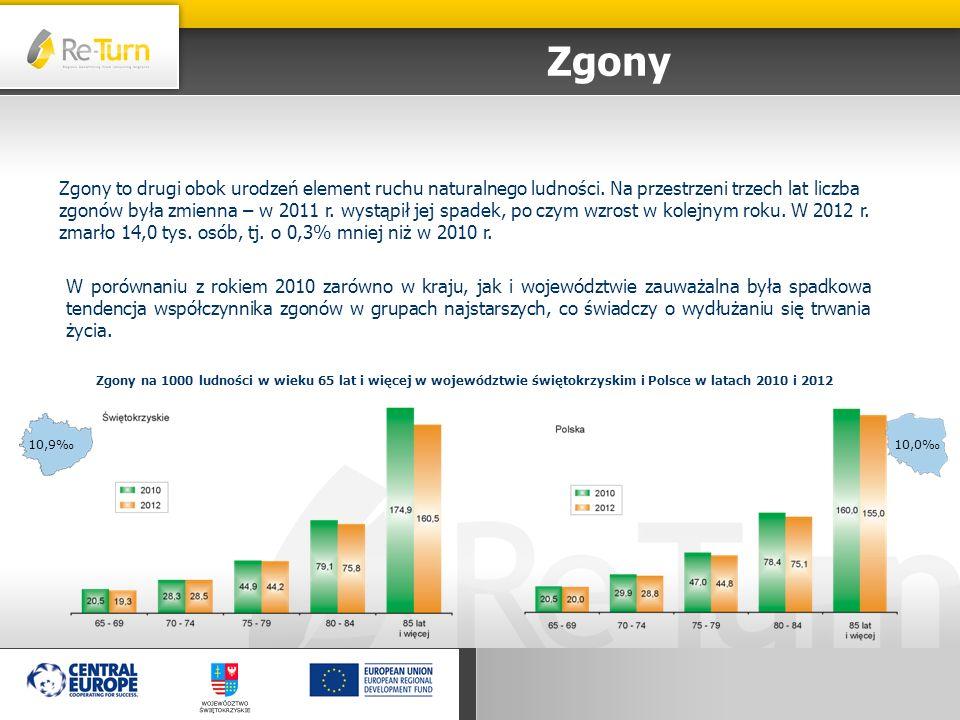 Migracje wewnętrzne ludności na pobyt stały Migracje wewnętrzne w województwie świętokrzyskim -2567-2408-2180 Saldo migracji wewnętrznych na pobyt stały wg wieku migrantów w województwie świętokrzyskim w 2012 r.