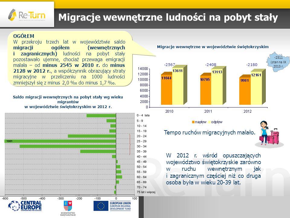 Migracje wewnętrzne ludności na pobyt stały Migracje wewnętrzne w województwie świętokrzyskim -2567-2408-2180 Saldo migracji wewnętrznych na pobyt sta