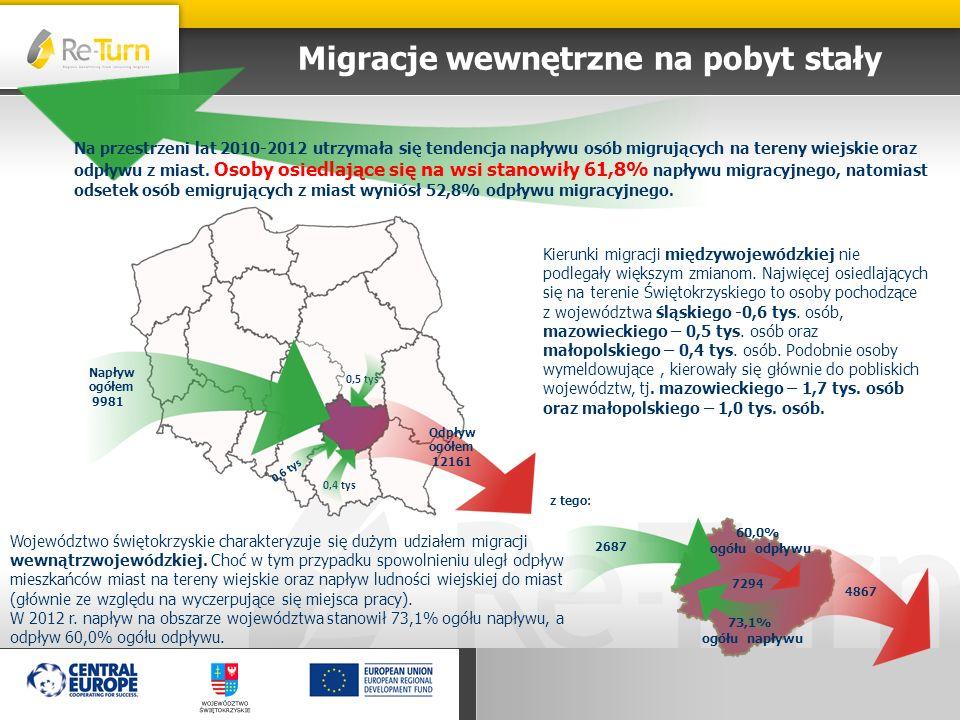 Migracje wewnętrzne na pobyt stały Województwo świętokrzyskie charakteryzuje się dużym udziałem migracji wewnątrzwojewódzkiej. Choć w tym przypadku sp