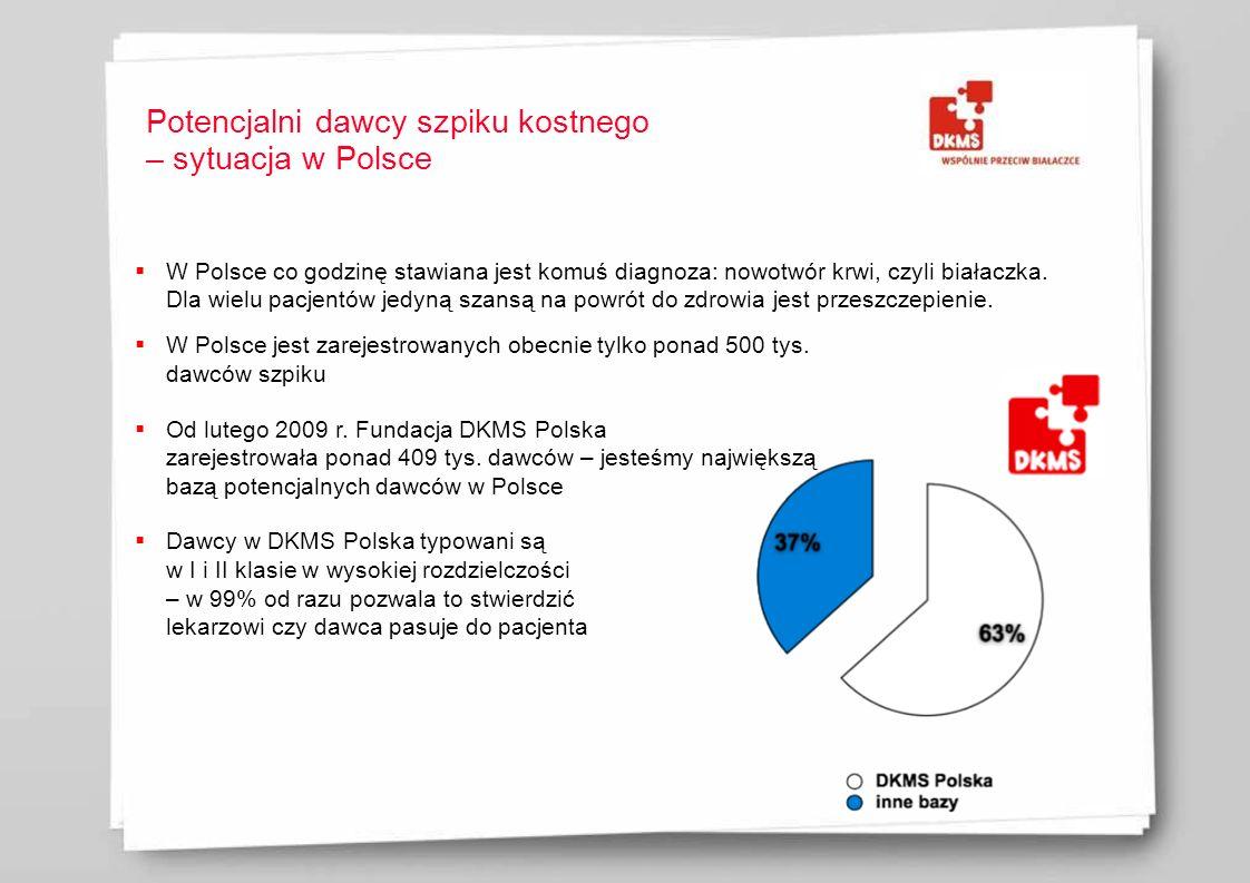 Potencjalni dawcy szpiku kostnego – sytuacja w Polsce W Polsce co godzinę stawiana jest komuś diagnoza: nowotwór krwi, czyli białaczka. Dla wielu pacj