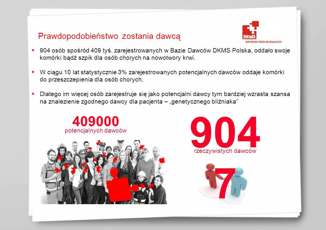 Prawdopodobieństwo zostania dawcą 904 osób spośród 409 tyś. zarejestrowanych w Bazie Dawców DKMS Polska, oddało swoje komórki bądź szpik dla osób chor