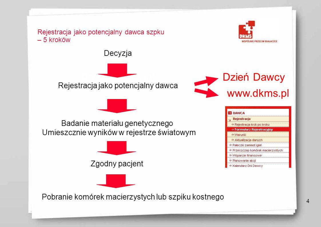 Rejestracja jako potencjalny dawca szpku – 5 kroków 4 Donor recruitment Decyzja Rejestracja jako potencjalny dawca Badanie materiału genetycznego Umie