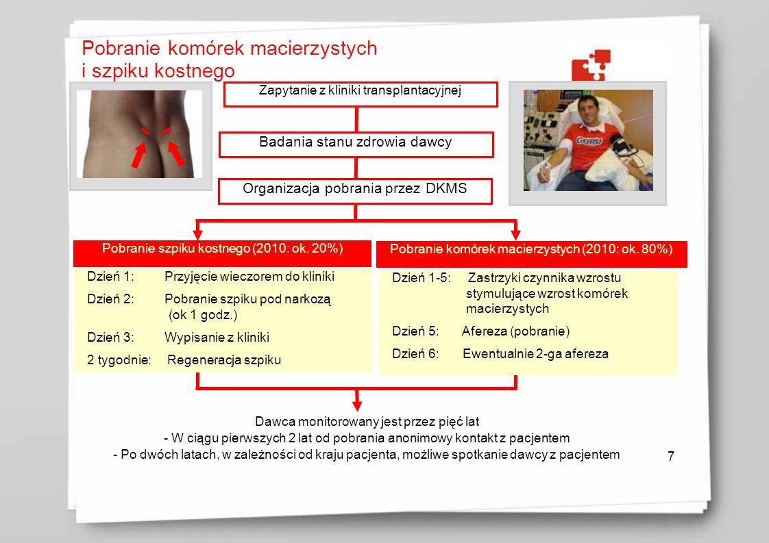 Pobranie komórek macierzystych i szpiku kostnego 7 Zapytanie z kliniki transplantacyjnej Badania stanu zdrowia dawcy Organizacja pobrania przez DKMS P