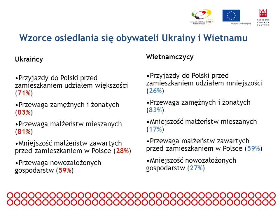 Wzorce osiedlania się obywateli Ukrainy i Wietnamu Ukraińcy Przyjazdy do Polski przed zamieszkaniem udziałem większości (71%) Przewaga zamężnych i żon