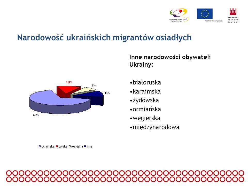 Narodowość ukraińskich migrantów osiadłych Inne narodowości obywateli Ukrainy: białoruska karaimska żydowska ormiańska węgierska międzynarodowa