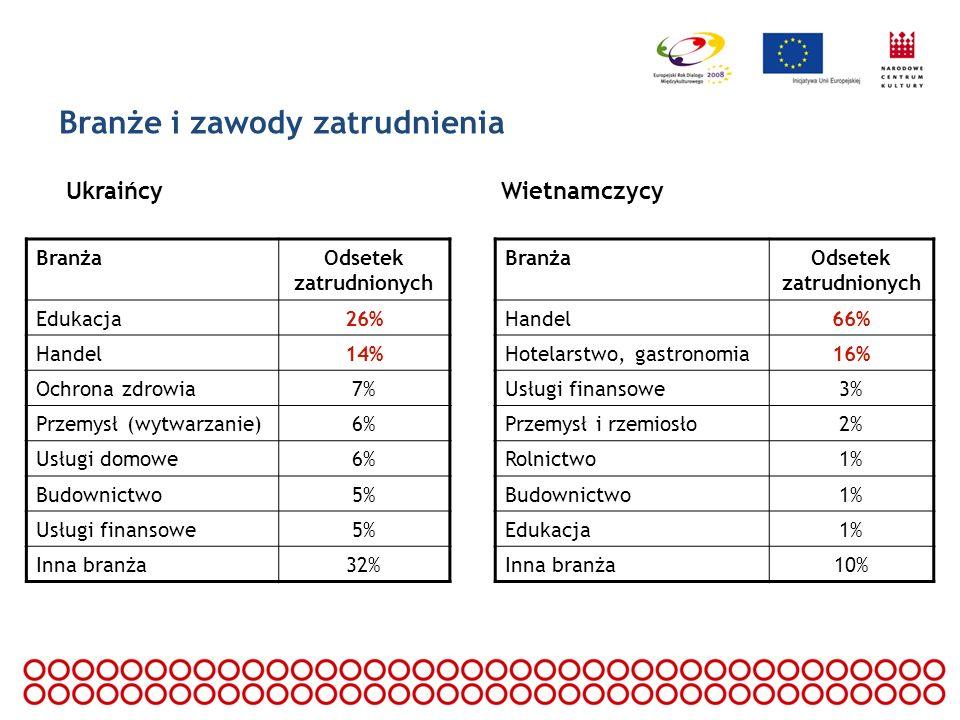 Branże i zawody zatrudnienia UkraińcyWietnamczycy BranżaOdsetek zatrudnionych Edukacja26% Handel14% Ochrona zdrowia7% Przemysł (wytwarzanie)6% Usługi