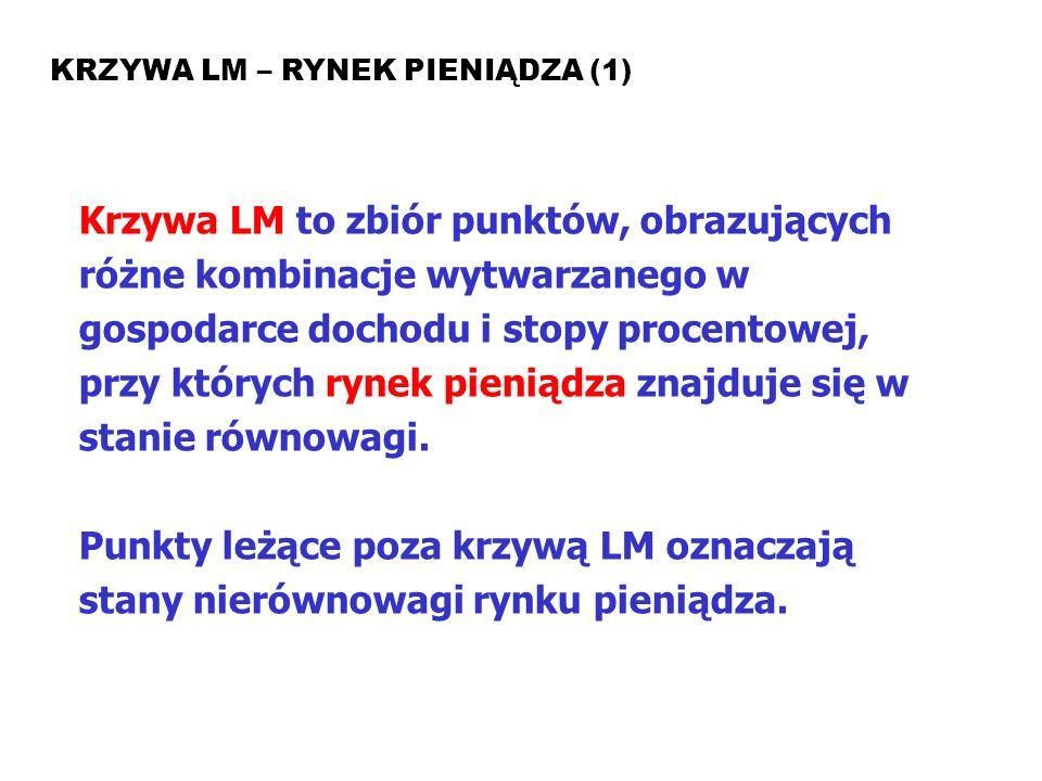 MAKROEKONOMIA Model ISLM KRZYWA LM – RYNEK PIENIĄDZA (1) Krzywa LM to zbiór punktów, obrazujących różne kombinacje wytwarzanego w gospodarce dochodu i