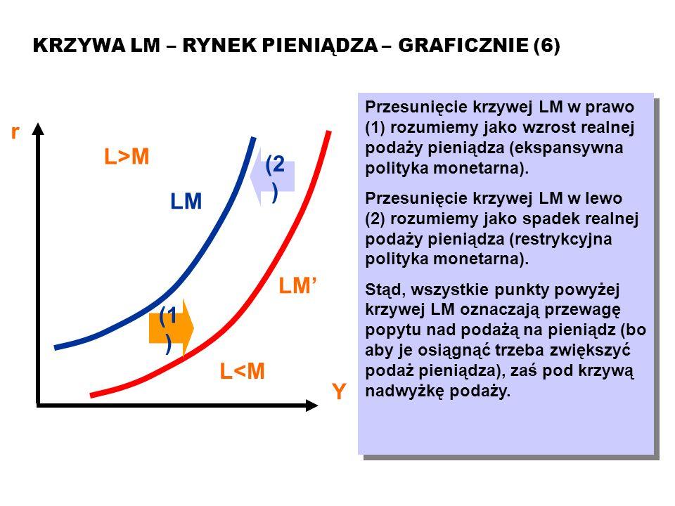 MAKROEKONOMIA Model ISLM KRZYWA LM – RYNEK PIENIĄDZA – GRAFICZNIE (6) r Y LM Przesunięcie krzywej LM w prawo (1) rozumiemy jako wzrost realnej podaży