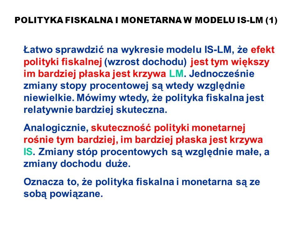 MAKROEKONOMIA Model ISLM POLITYKA FISKALNA I MONETARNA W MODELU IS-LM (1) Łatwo sprawdzić na wykresie modelu IS-LM, że efekt polityki fiskalnej (wzros