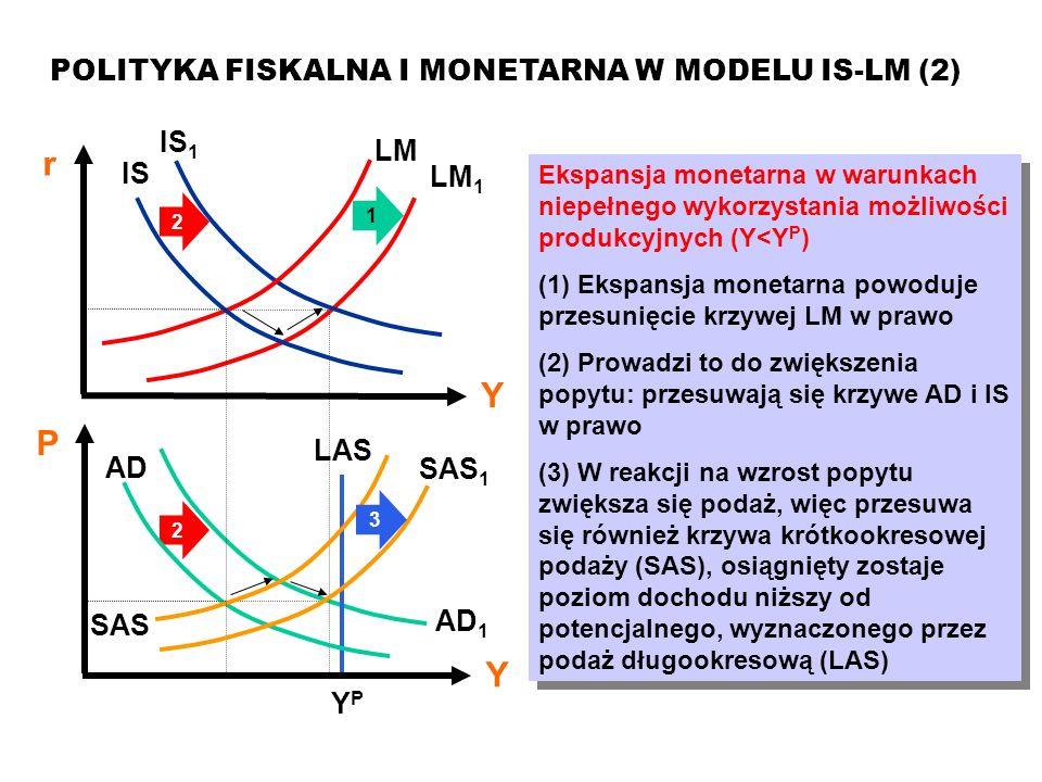 MAKROEKONOMIA Model ISLM POLITYKA FISKALNA I MONETARNA W MODELU IS-LM (2) Ekspansja monetarna w warunkach niepełnego wykorzystania możliwości produkcy