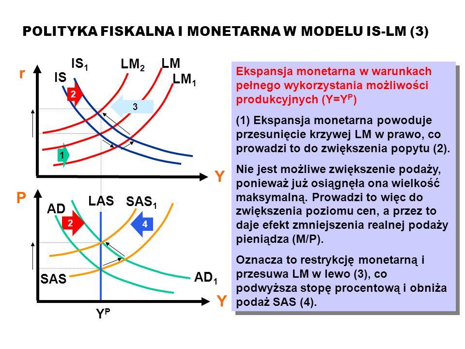 MAKROEKONOMIA Model ISLM POLITYKA FISKALNA I MONETARNA W MODELU IS-LM (3) Ekspansja monetarna w warunkach pełnego wykorzystania możliwości produkcyjny