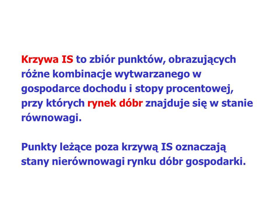 MAKROEKONOMIA Model ISLM KRZYWA LM – RYNEK PIENIĄDZA – GRAFICZNIE (2) 2.