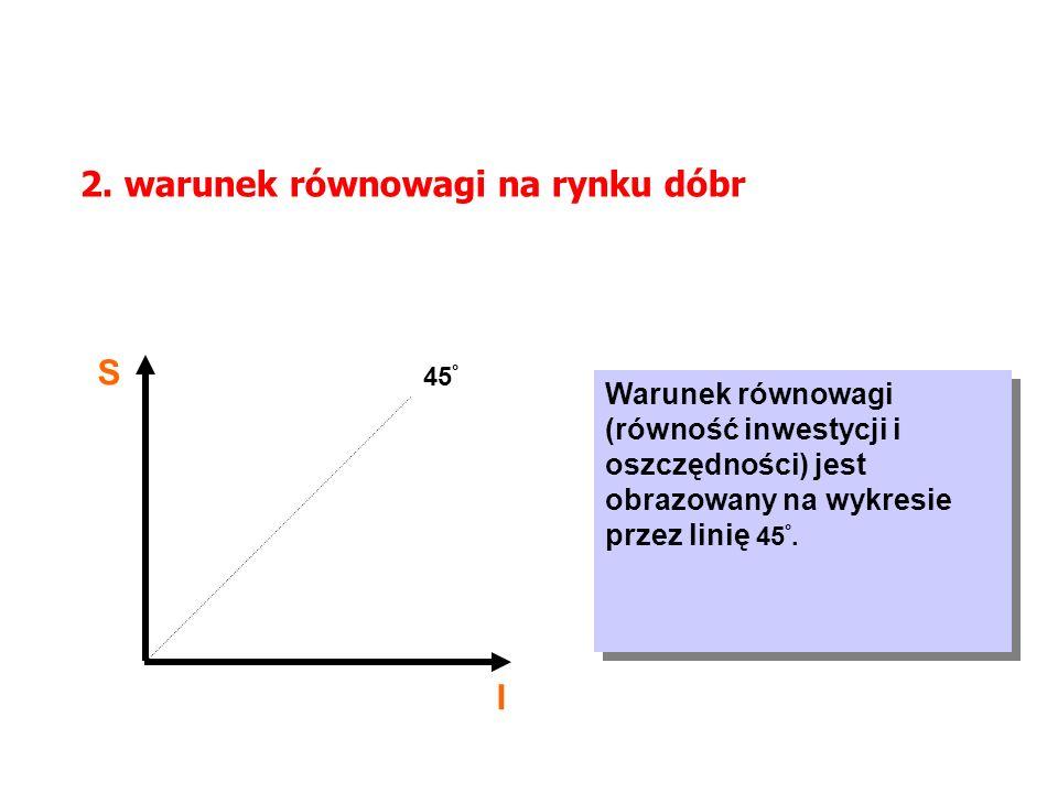 MAKROEKONOMIA Model ISLM 2. warunek równowagi na rynku dóbr S I 45 ° Warunek równowagi (równość inwestycji i oszczędności) jest obrazowany na wykresie