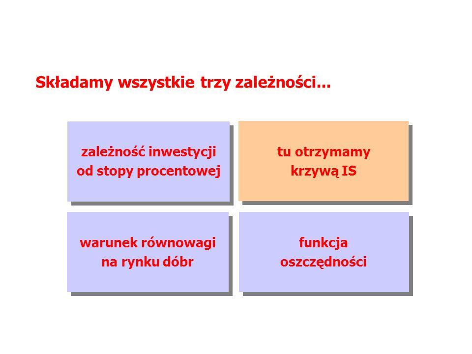 MAKROEKONOMIA Model ISLM KRZYWA IS – YNEK DÓBR – GRAFICZNIE (5) S Y 45 ° S(Y) S I 45 ° r I I(r) r Y IS