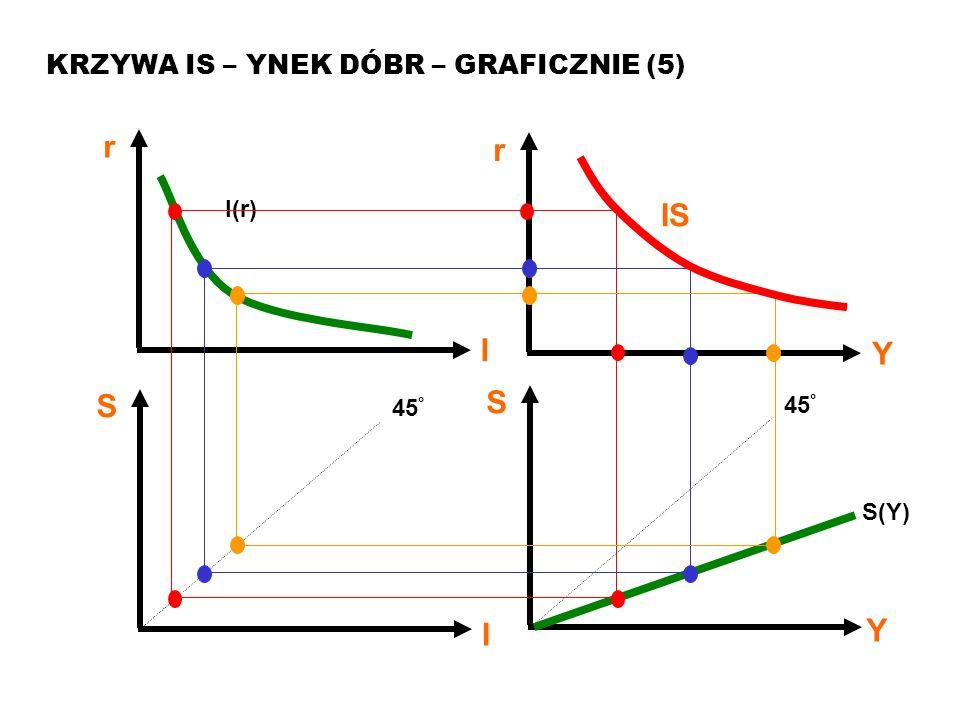 MAKROEKONOMIA Model ISLM KRZYWA IS – RYNEK DÓBR – GRAFICZNIE (6) IS r Y Przesunięcie krzywej IS w prawo (1) rozumiemy jako wzrost popytu (ekspansywna polityka fiskalna).