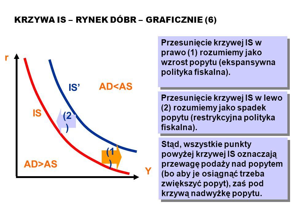 Model ISLM KRZYWA IS – RYNEK DÓBR – ANALITYCZNIE (1) Aby wyprowadzić analitycznie krzywą IS, potrzebne są następujące zależności (równania): tożsamość dochoduY = C + I + G + NX funkcja konsumpcjiC(Y) = C a + c·(1-t)·Y funkcja inwestycji I(r) = I a + b(r)·r wydatki rządoweG = G a funkcja eksportu nettoNX(Y,r) = NX a – m·Y – n·r Podstawiając zależności do pierwszego równania oraz oznaczając AD a = C a + I a + G a + NX a otrzymujemy...
