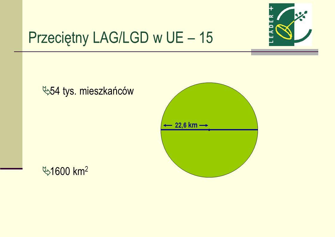 Przeciętny LAG/LGD w UE – 15 54 tys. mieszkańców 1600 km 2 22,6 km