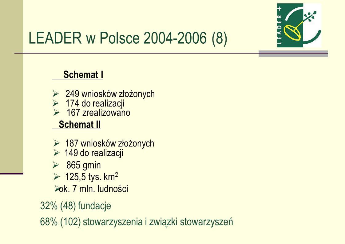 LEADER w Polsce 2004-2006 (8) Schemat I 249 wniosków złożonych 174 do realizacji 167 zrealizowano Schemat II 187 wniosków złożonych 149 do realizacji