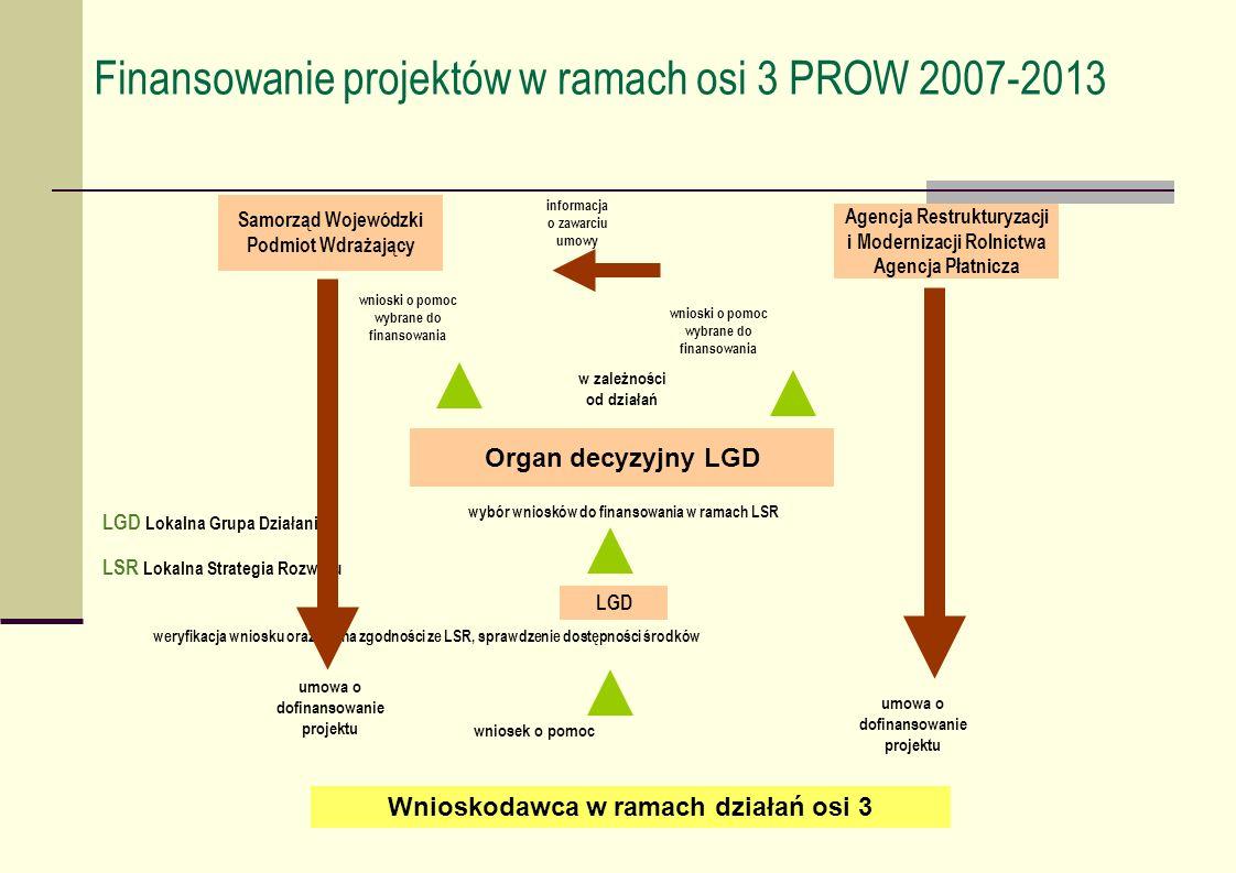 Finansowanie projektów w ramach osi 3 PROW 2007-2013 informacja o zawarciu umowy wnioski o pomoc wybrane do finansowania wybór wniosków do finansowani