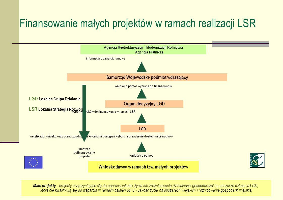 Finansowanie małych projektów w ramach realizacji LSR informacja o zawarciu umowy LGD Lokalna Grupa Działania LSR Lokalna Strategia Rozwoju wybór wnio