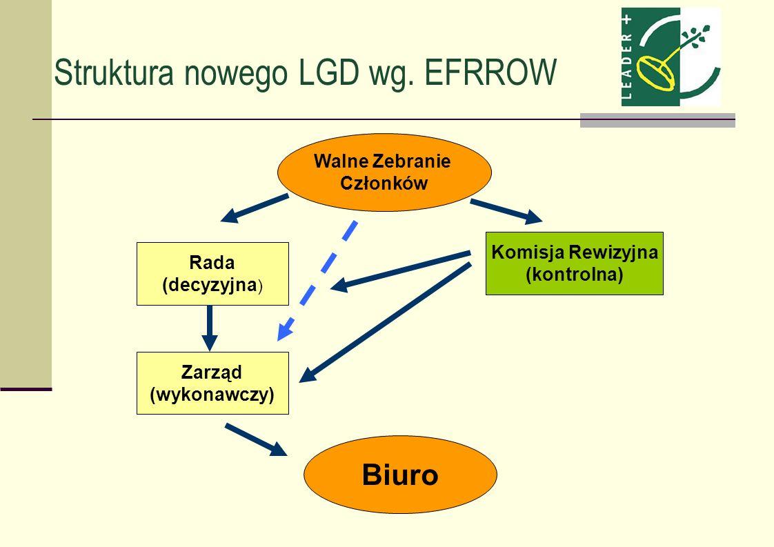 Struktura nowego LGD wg. EFRROW Walne Zebranie Członków Biuro Rada (decyzyjna ) Zarząd (wykonawczy) Komisja Rewizyjna (kontrolna)