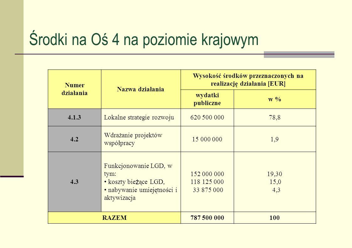 Środki na Oś 4 na poziomie krajowym Numer działania Nazwa działania Wysokość środków przeznaczonych na realizację działania [EUR] wydatki publiczne w