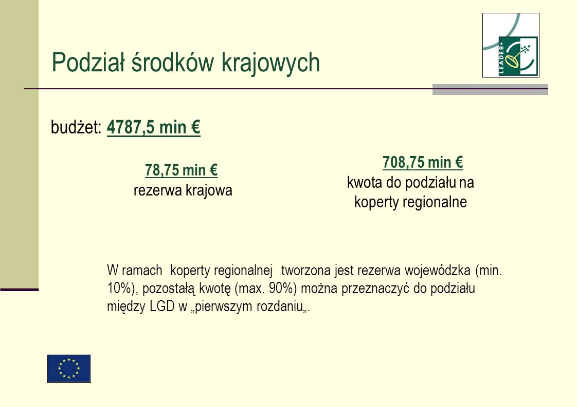 Podział środków krajowych budżet: 4787,5 min 708,75 min kwota do podziału na koperty regionalne 78,75 min rezerwa krajowa W ramach koperty regionalnej